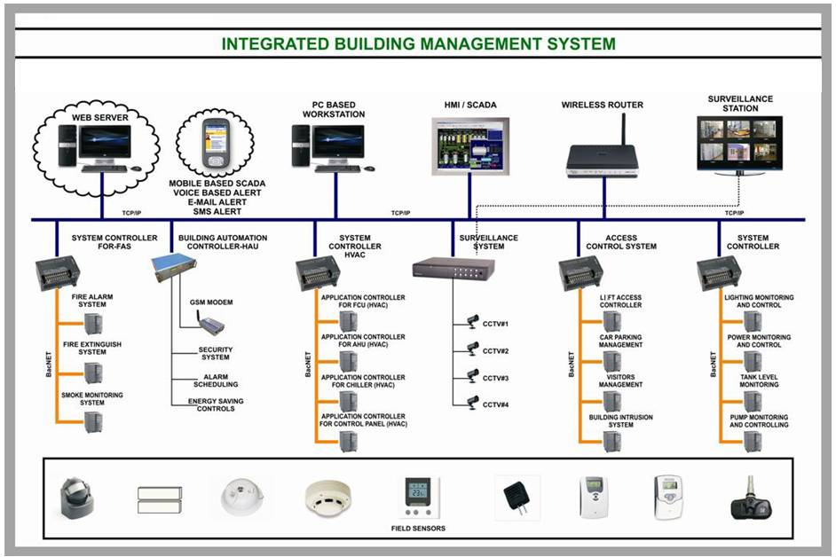 Home automation system diagram home automation kits for Automated home system